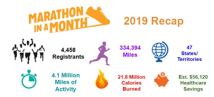 HealthCode®'s Marathon in a Month participants surpass goal for calories burned